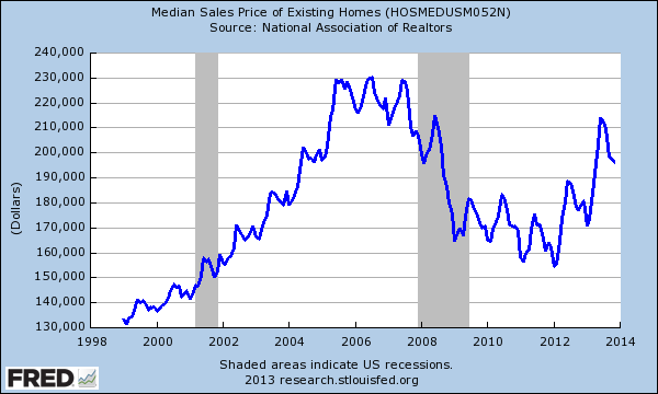 nar-existing-median-home-price