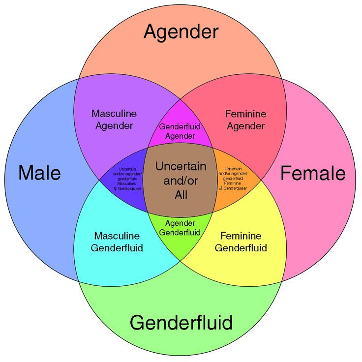 They/Them/Theirs: Why We Should Care about Gender Nonbinarism – Professor  Ramos' Blog