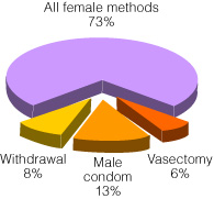 female vs male contraceptives