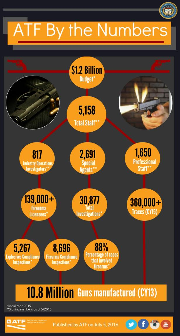 atf-by-the-numbers