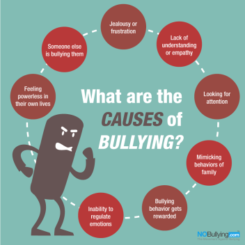 causes to bullying