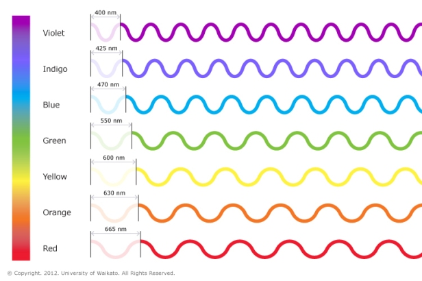LIS_SCI_ART_02_Colours_of_light_visible_spectrum_waves_v02.jpg