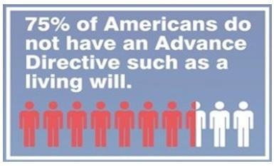 75% No Adv Directives