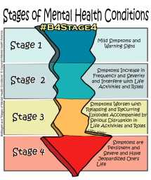 Stages-of-Mental-Health-Conditions-1